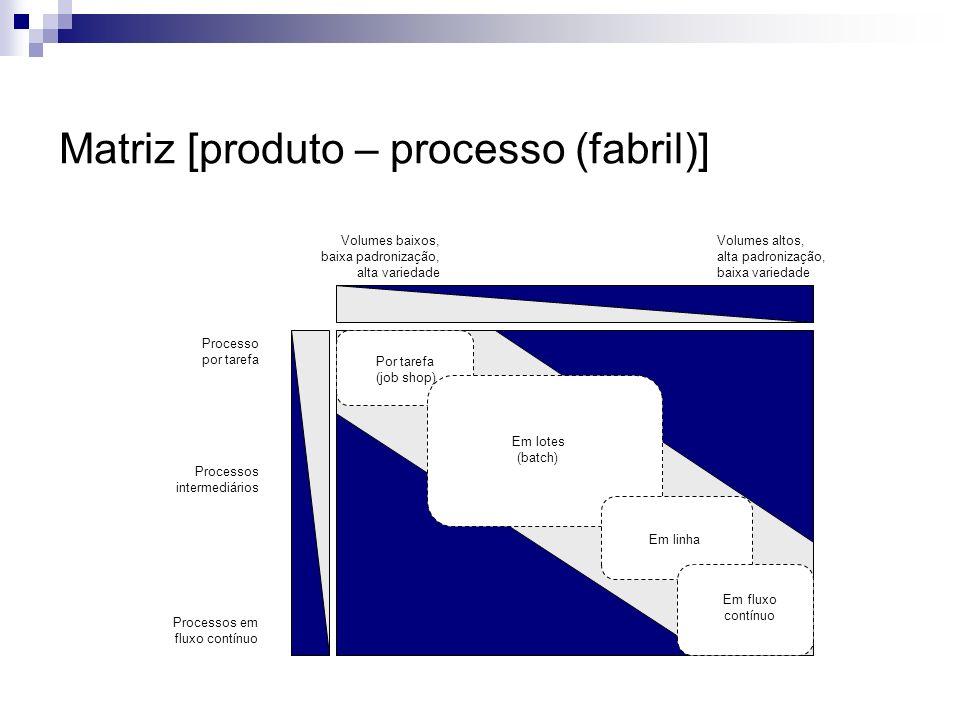 Matriz [produto – processo (fabril)]